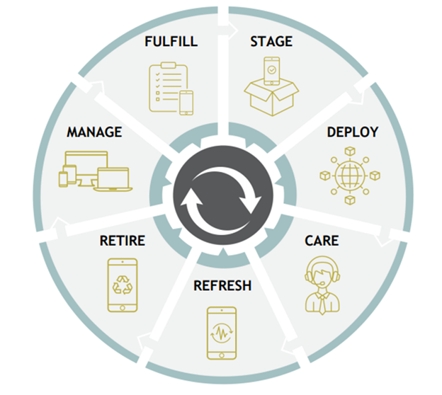 Mobile Lifecycle Management